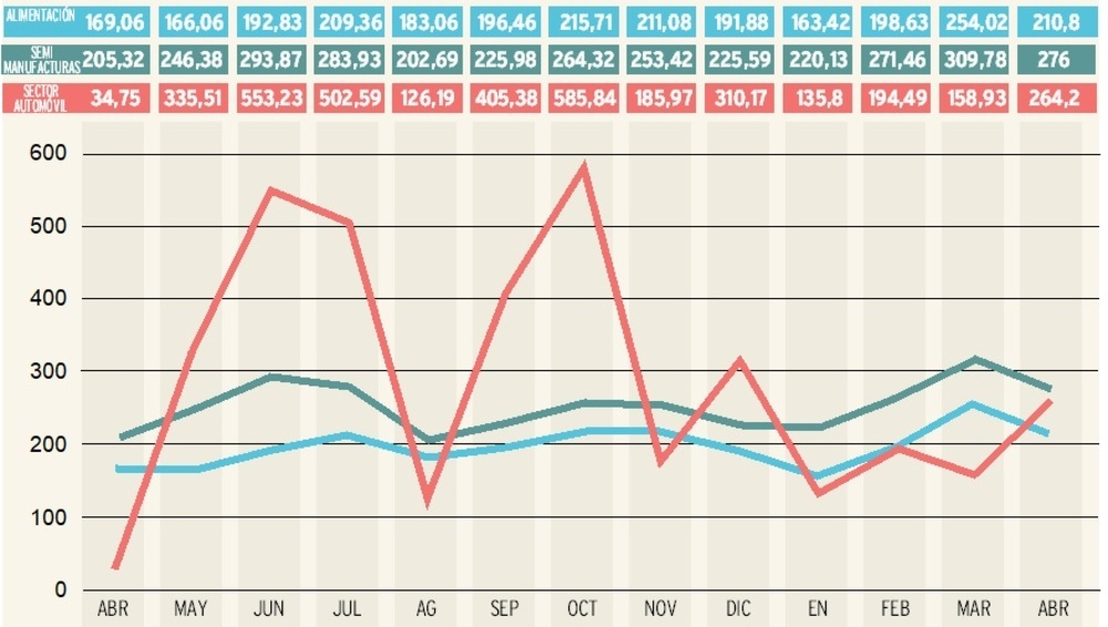 Sector agro y semimanufacturas tiran de las exportaciones