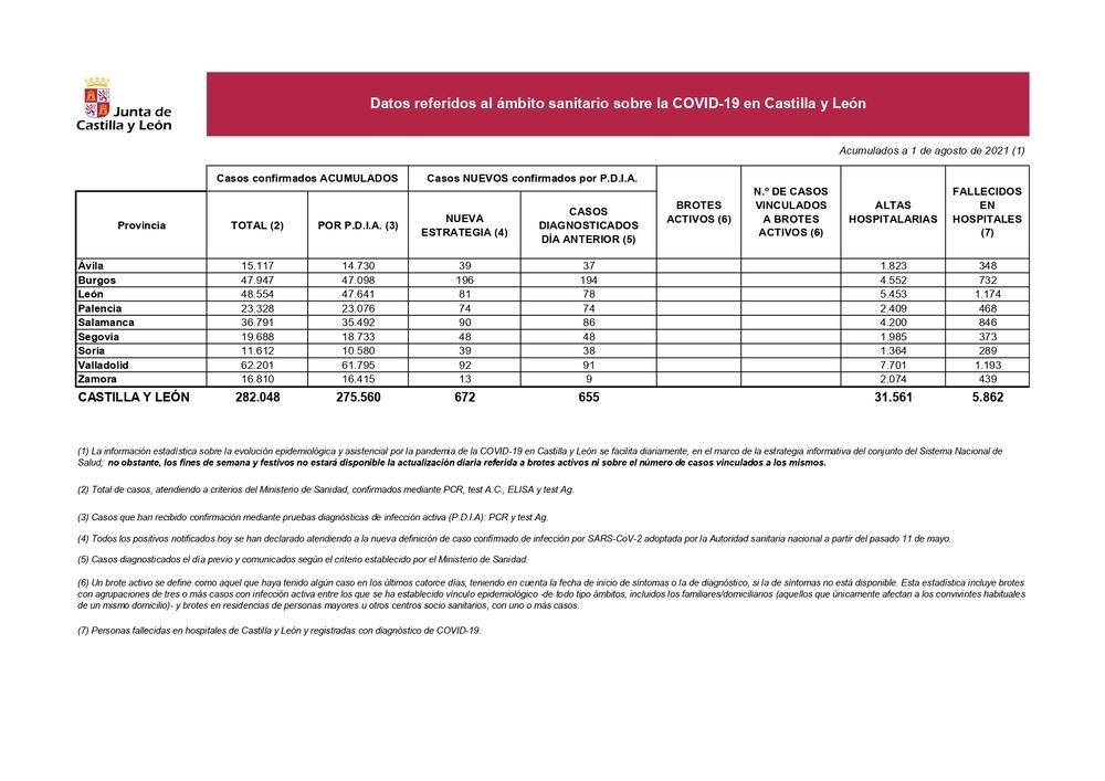 El hospital registra nueve ingresos por Covid-19 en 24 horas