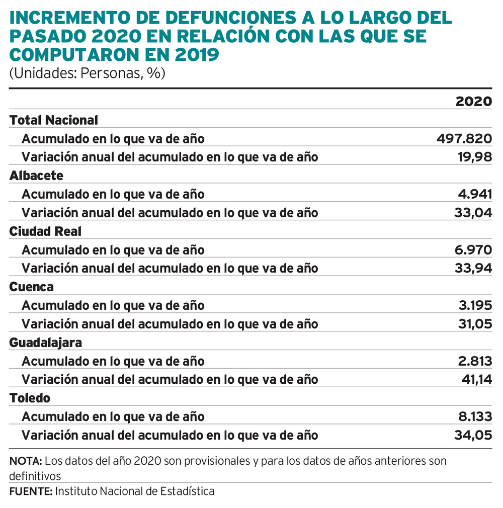 El año 2020 dejó un 34,05% más de fallecidos en Toledo