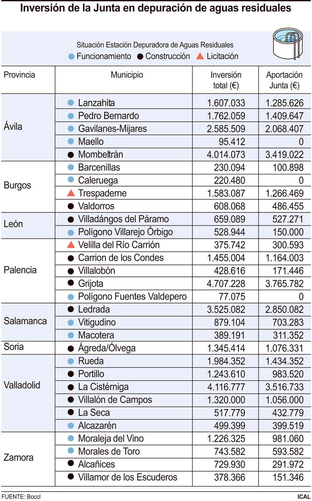 21,4M€ para dotar a 16 localidades de depuradora de aguas