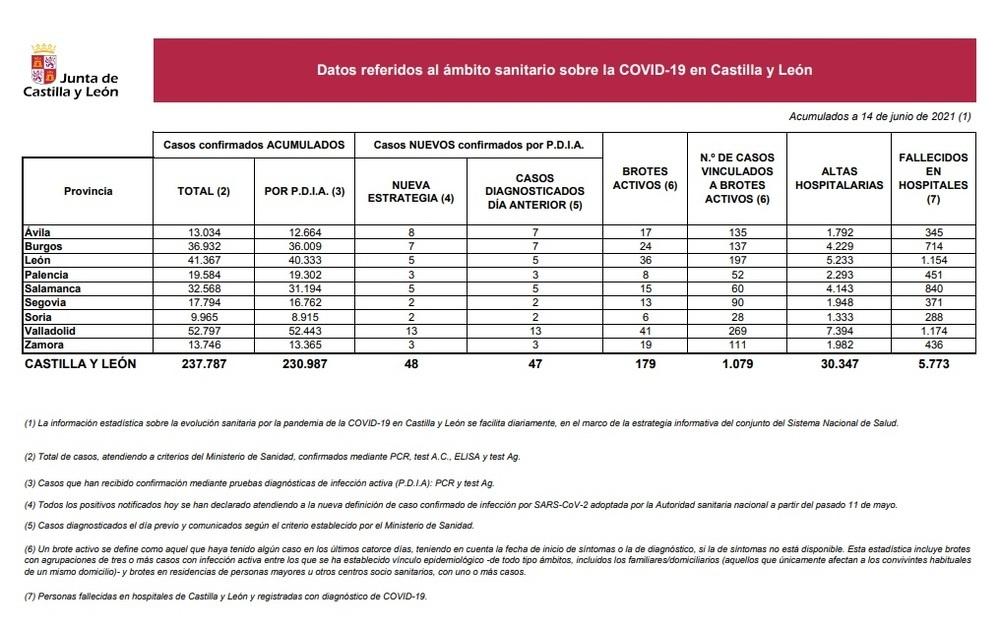 Bajan los contagios en Segovia al mínimo desde agosto