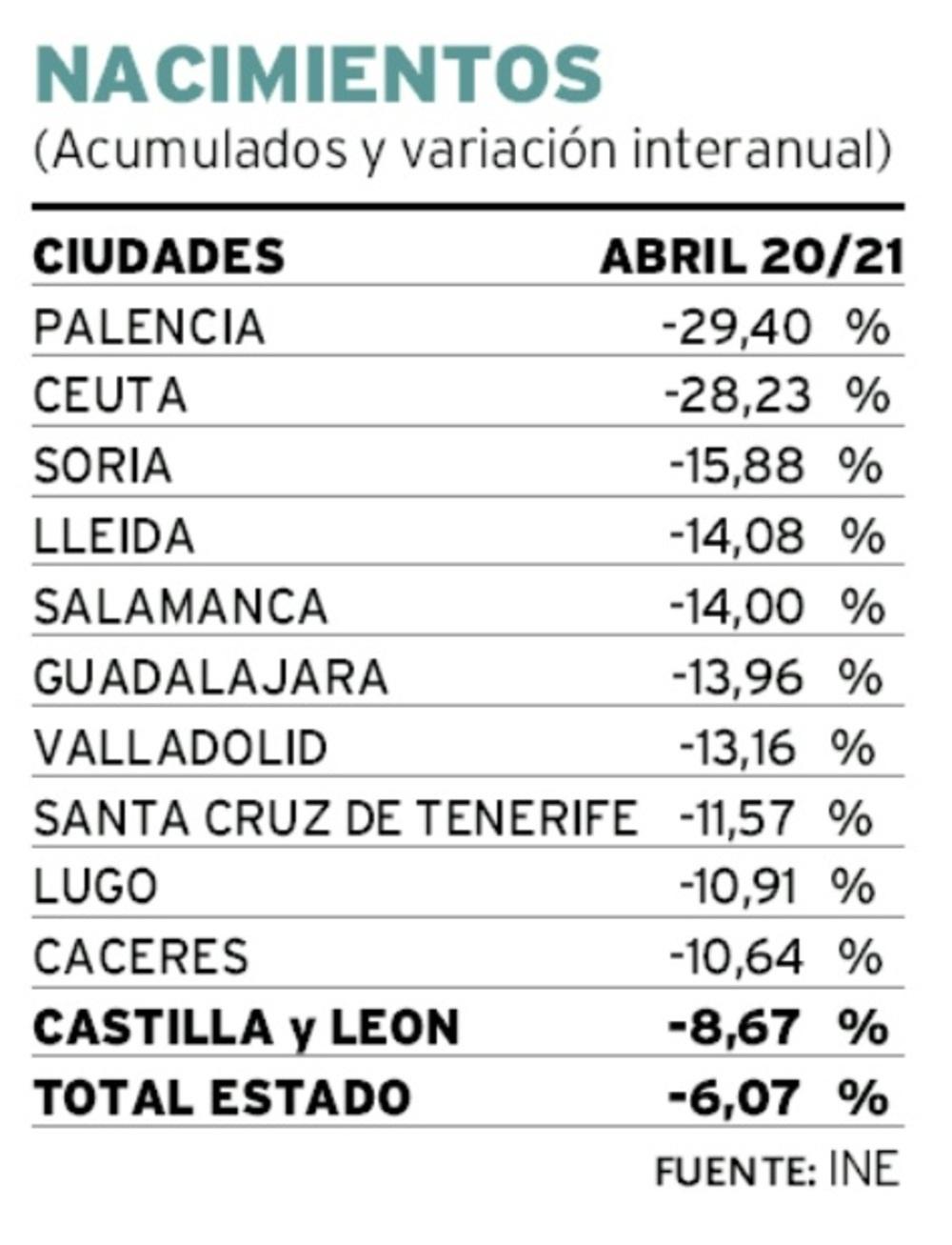 Palencia lidera a nivel nacional el desplome de nacimientos