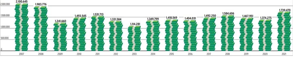 La recaudación fiscal anota la mejor cifra en doce años