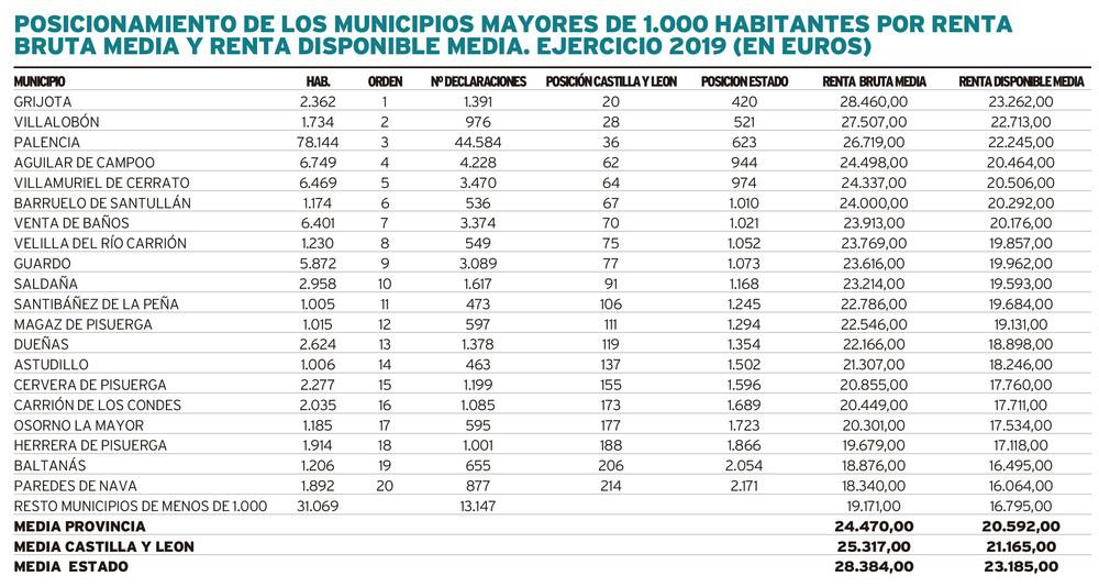 10 municipios en el top 100 regional de rentas más altas