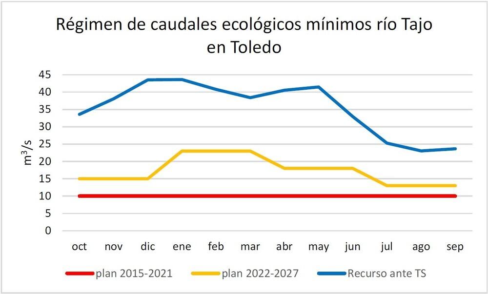 El Plan de Cuenca no es la solución al Tajo por Toledo