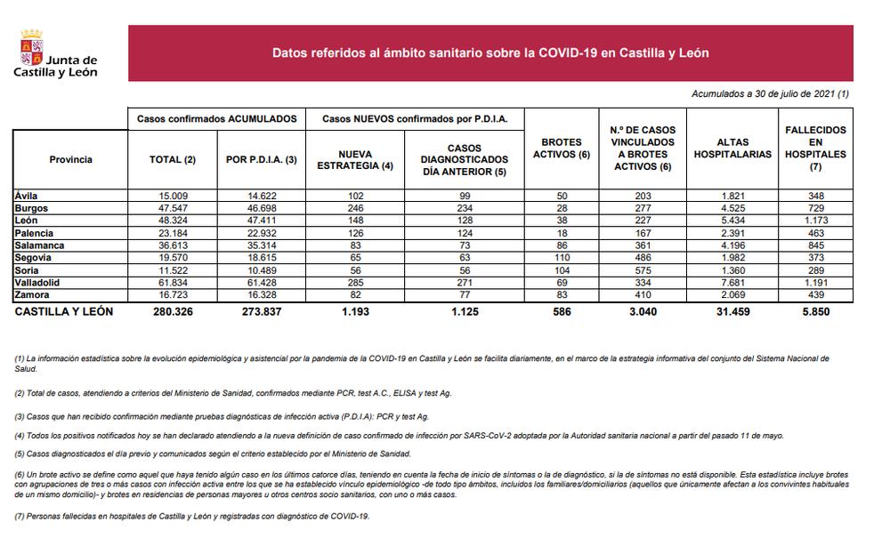 Palencia registra 123 nuevos casos de Covid-19