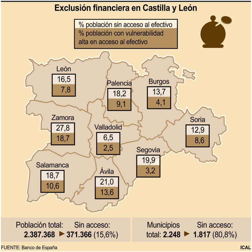 La exclusión financiera se ceba con Castilla y León