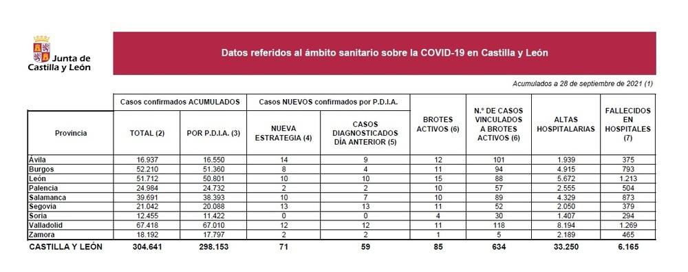Un fallecido por Covid y dos nuevos positivos en Palencia