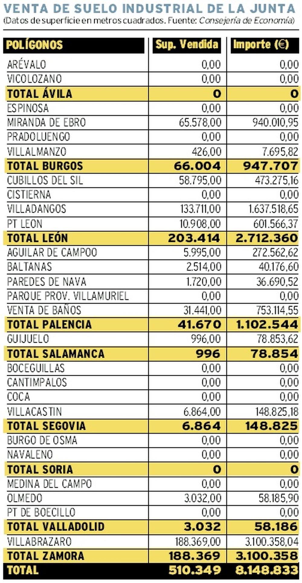 La venta de suelo industrial de la Junta se duplica en 2020