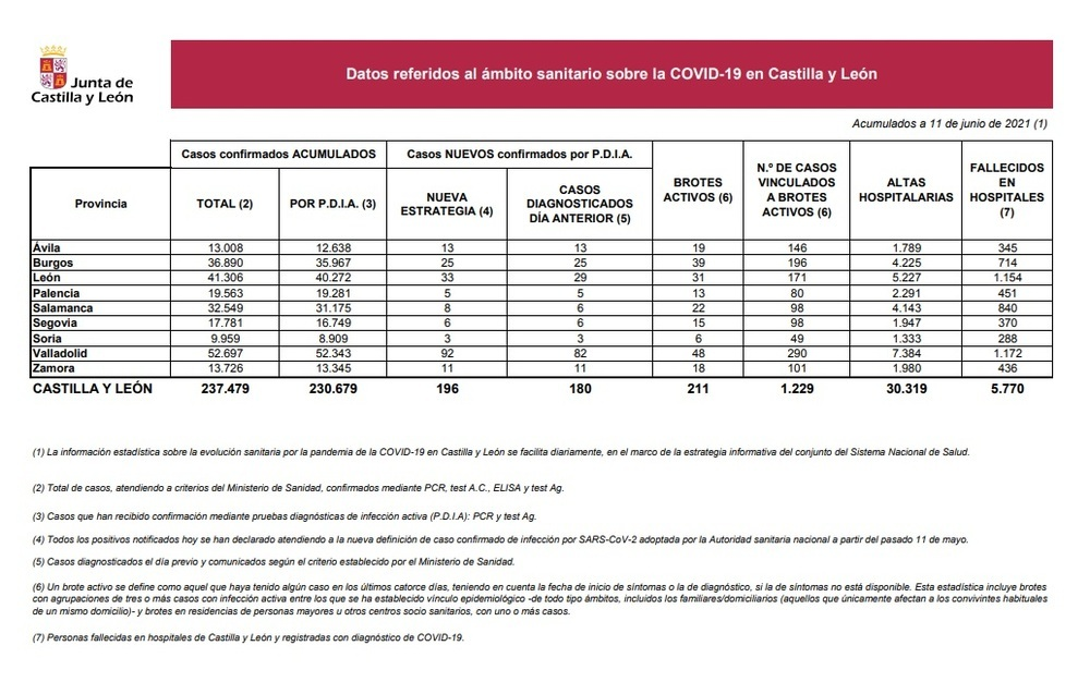 Segovia suma 7 días sin ingresos y sólo 2 pacientes en UCI