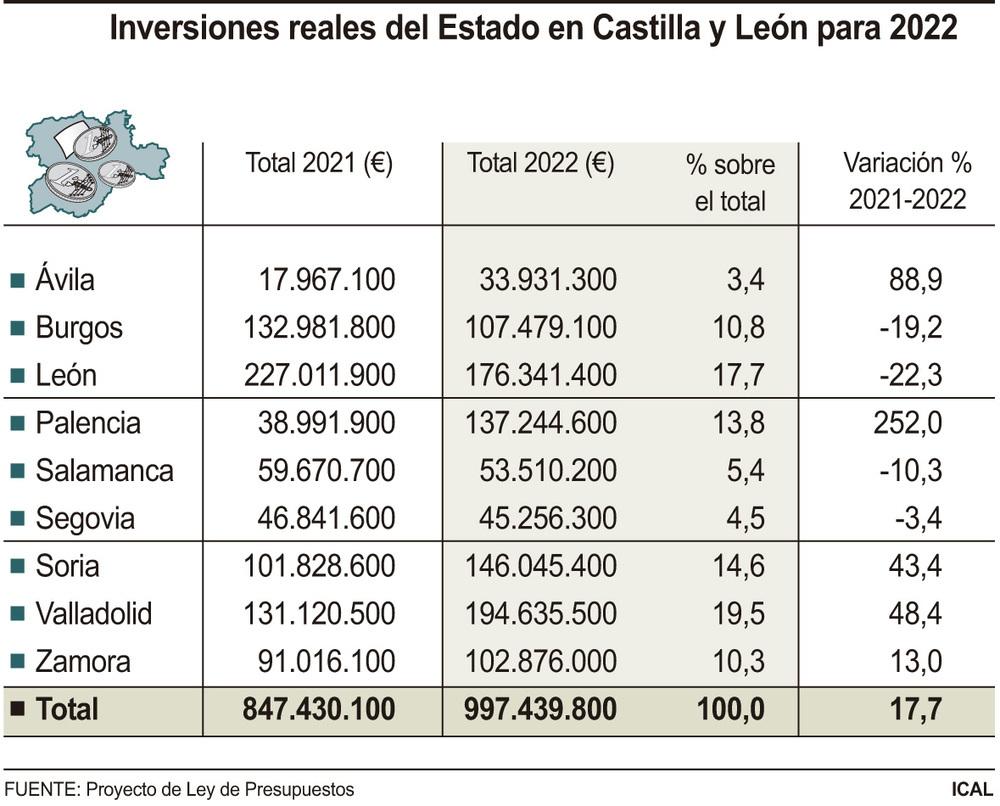 Las inversiones crecen 150M€ pero no superan al millar