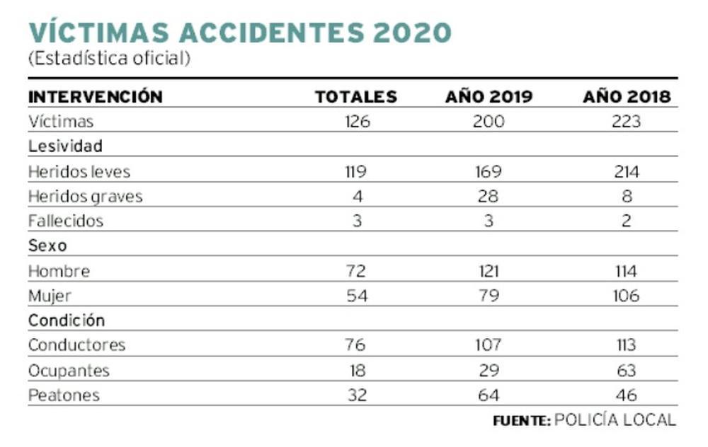 Uno de cada diez vehículos implicados en accidentes se fuga