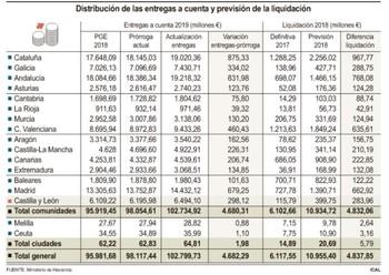 CyL recibirá 298M€ de las entregas pero Mañueco pide los 440
