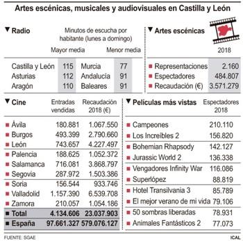 Castilla y León es la autonomía que más radio consume