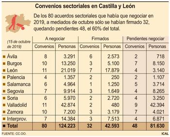 El 60% de convenios sectoriales de 2019 no se han firmado