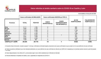 Tercer fallecido por covid-19 en Segovia en los últimos días