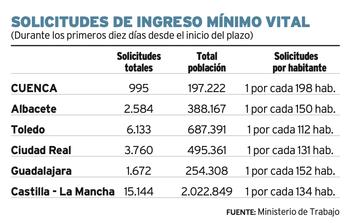 Cuenca: una solicitud de IMV por cada 198 habitantes