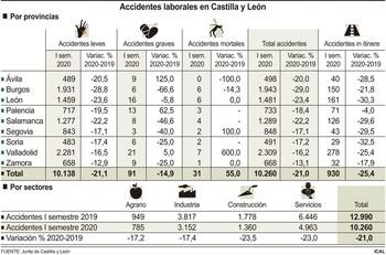 La covid afecta a la siniestralidad laboral con dos muertos
