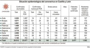 Los contagios se disparan a 281, 92 en las últimas 24 horas