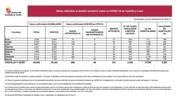62 casos más en Segovia, segundo peor dato diario en 5 meses