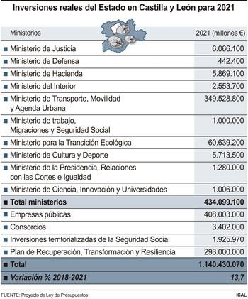 Los fondos europeos elevan la inversión del Gobierno un 14%