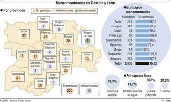 El 90,5% de los municipios se une para prestar servicios