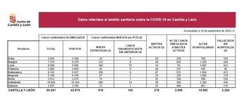 Palencia suma un nuevo fallecido y otros 42 positivos