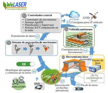 Nace WeLASER, el sistema que quiere acabar con el herbicida
