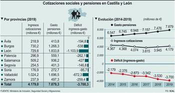 El agujero de las pensiones crece y supera los 3.700M
