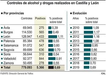 Los positivos en alcohol y drogas bajan por noveno año