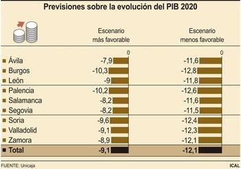 La actividad económica podría descender entre un 9 y 12%