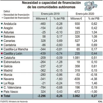 Los fondos covid dejan a CyL con un superávit de 235M€