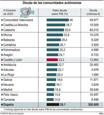 La deuda pública se sitúa en su máximo: 12.964 millones