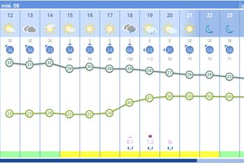 Alerta de tormentas y posible granizo en Segovia esta tarde
