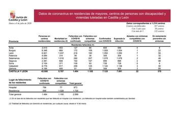 Dos posibles casos nuevos en residencias de Segovia