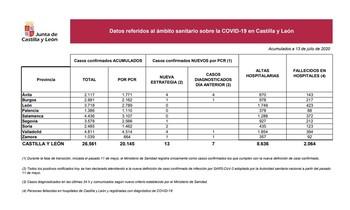Nuevo fallecido en el hospital de Segovia, que registra 212