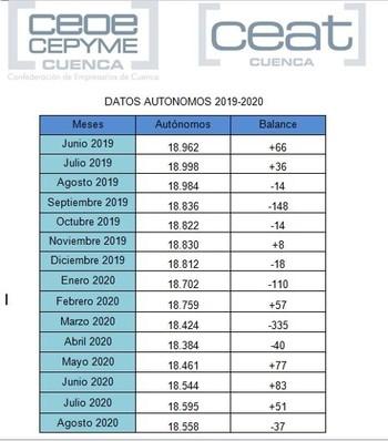 CEAT lamenta el nuevo descenso de autónomos