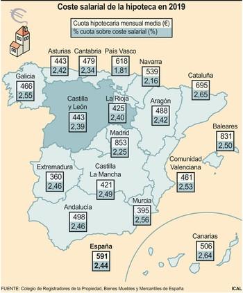 ERTE: La hipoteca se lleva un 25% y la nómina cae un 30%