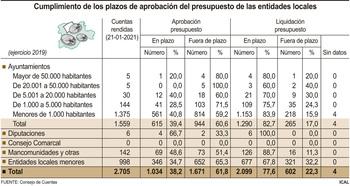 Seis de cada 10 ayuntamientos aprueba tarde los presupuestos