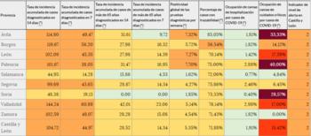 La incidencia COVID en Soria ya es 'baja' a 7 y a 14 días