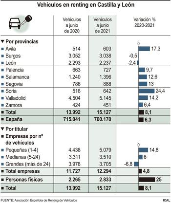El parque de vehículos renting aumentó un 8,11% en CyL