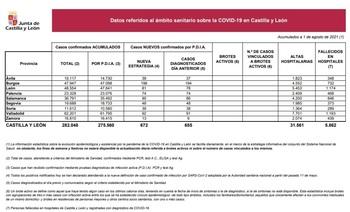Palencia registra 74 nuevos casos de Covid-19 y dos muertes