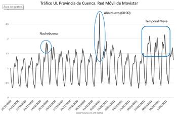 El temporal de nieve dispara el uso de la red Movistar