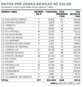 Palencia registra uno de cada 4 fallecidos en los hospitales