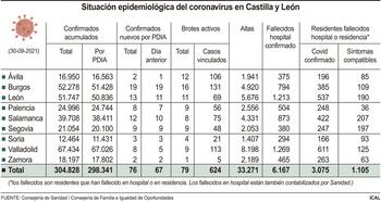 La covid sigue estancada: 76 contagios nuevos y un fallecido