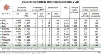 CyL mantiene la tendencia a la baja con 60 nuevos contagios