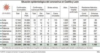CyL rebasa la cifra del centenar de casos covid