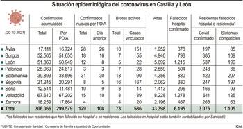 Sigue la tendencia alcista de la covid con 129 nuevos casos