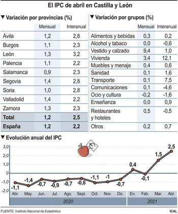 Los precios suben un 1,2% en abril empujados por el textil