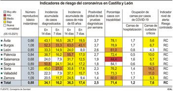 Salamanca, Valladolid y Zamora alcanzan la nueva normalidad